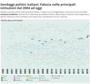 Scuola al secondo posto tra le istituzioni a cui gli italiani danno maggiore fiducia.