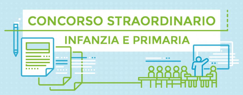 USR EMILIA ROMAGNA | D.D.G. 1546/2018 – Esito immissioni in ruolo docenti Primaria a.s. 2019/20