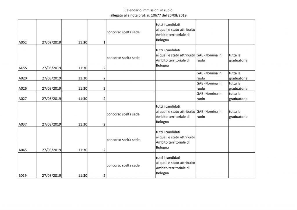 UAT di Bologna | Immissioni in ruolo a.s. 19/20 -Operazioni di scelta della sede e nomine da GAE
